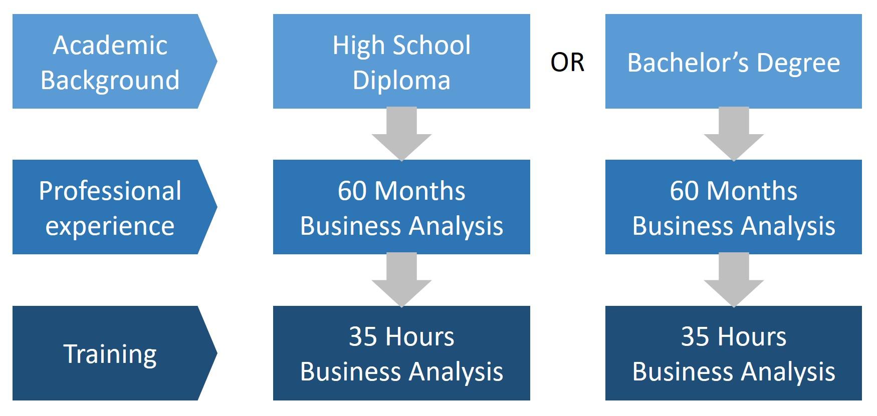 PMI PBA Requirements